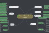 Mind map: Etapas de Desarrollo de un Proyecto