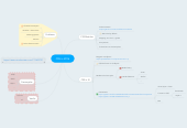 Mind map: CSS in 2016