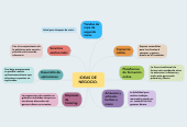 Mind map: IDEAS DE NEGOCIO.