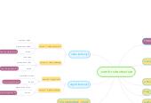 Mind map: .com.br site structure