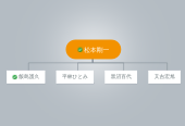 Mind map: 松本剛一