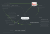 Mind map: Lack of Education