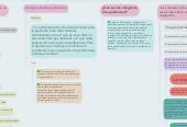 Mind map: Manejo de la ética profesionalen la empresa y los negocios