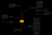 Mind map: Códigos de Ética Profesional