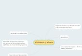 Mind map: eficiciencia y eficacia