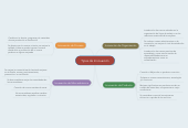 Mind map: Tipos de Innovación