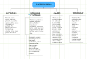 Mind map: PLACENTA PREVIA
