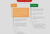 Mind map: LA WEB 2.0 E INTERNET 2