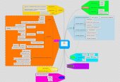 Mind map: ECA