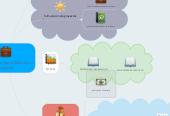 Mind map: componentes para elaborar un proyecto