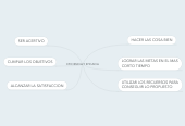Mind map: EFICIENCIA Y EFICACIA