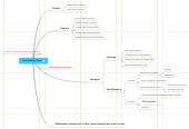 Mind map: Two Teaching Tools for Tips