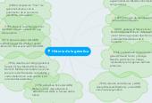 Mind map: Historia de la gènetica