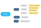 Mind map: Weekly