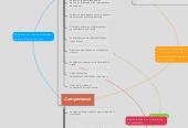 Mind map: Marco para la buena enseñanza