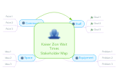 Mind map: Kaiser Zion Wait Times Stakeholder Map