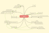 Mind map: Race Constructed in the America