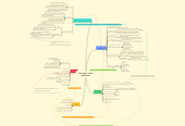 Mind map: Aanhangers van het Hindoeïsme