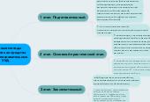 Mind map: Активные методы обучения как средства развития познавательных  УУД