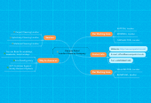 Mind map: Vacuum Patrol London Cleaning Company