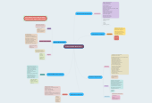 Mind map: Enfermedades Bacterianas