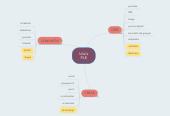 Mind map: lola's PLE