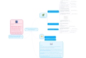 Mind map: M5U4A1- Planning for Learning Carlos Parada Ayala