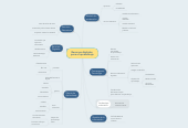 Mind map: Recursos digitales  para el aprendizaje