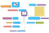Mind map: Telefonitis