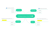 Mind map: Energy saving in the USA
