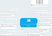 Mind map: Tipos de licencia de derechos de autor