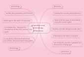 Mind map: phonetics and phonology differences