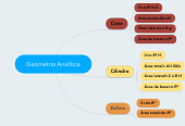 Mind map: Geometria Analítica