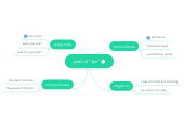 """Mind map: past of """"be"""""""