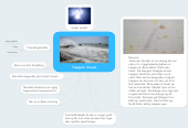 Mind map: Trappen i havet