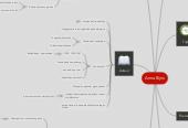 Mind map: Anna Bijns