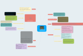 Mind map: MATTEW HERBERT THOMAS BILLOIN