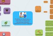 Mind map: Planificamos, ejecutamos y evaluamos la enseñanza aprendizaje utilizando organizadores visuales digitales