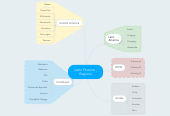 Mind map: Latin Finance - Regions