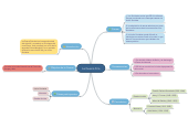 Mind map: La Guerra Fria