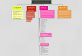 Mind map: Recursos Educativos digitales