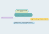 Mind map: Teoria cromósomica de la herencia