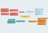 Mind map: A hierarquia legal dos tratados internacionais