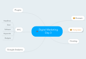 Mind map: Digital Marketing Day 3