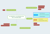 Mind map: EL PROCESO Y LOS PRODUCTOS DE LA TECNOLOGÍA