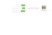 Mind map: ELEMENTOS COMUNICACIÓN ORAL