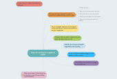 Mind map: Steps for writing an argument paper
