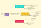 Mind map: Differentiated Instruction & Assessments
