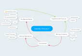 Mind map: MINING PROJECT