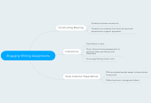 Mind map: Engaging Writing Assignments